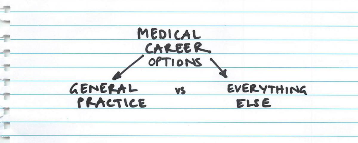 scope of practice general practitioner